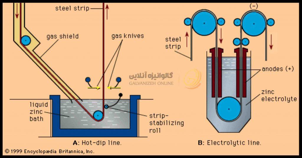 گالوانیزه کردن به روش گرم و سرد